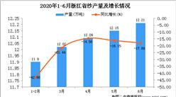 2020年6月浙江省纱产量及增长情况分析