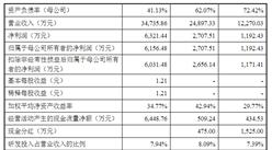 深圳市强瑞精密技术首次发布在创业板上市 上市主要存在风险分析(图)