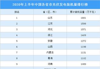 2020年上半年中国各省市光伏发电装机量排行榜