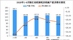 2020年6月浙江省机制纸及纸板产量及增长情况分析