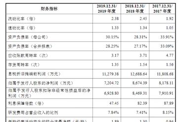 南通超达装备首次发布在创业板上市 上市主要存在风险分析(图)