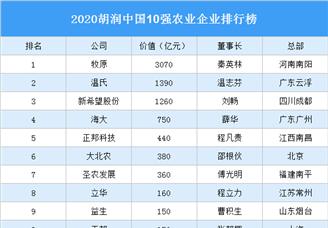 2020胡润中国10强农业企业排行榜