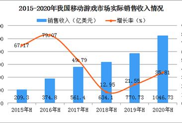 移动游戏晋升中国游戏市场主力军  2020上半年手游收入规模超1000亿元(图)
