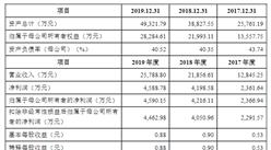 锦州捷通铁路机械首次发布在创业板上市 上市主要存在风险分析(图