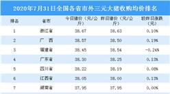 2020年7月31日全国各省市生猪价格排行榜:浙江外三元生猪价格最高(附排名)