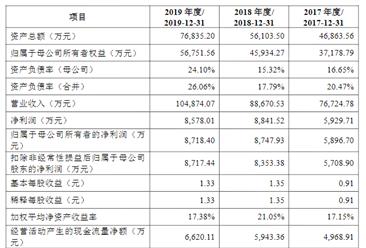 杭州天元宠物用品首次发布在创业板上市 上市主要存在风险分析(图