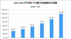2020年中国分子诊断市场现状及市场规模预测分析