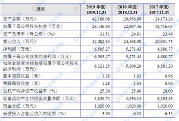 杭州山科智能科技首次发布在创业板上市 上市主要存在风险分析(图)
