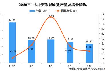 2020年1-6月安徽省原盐产量为77.52万吨 同比增长1.02%