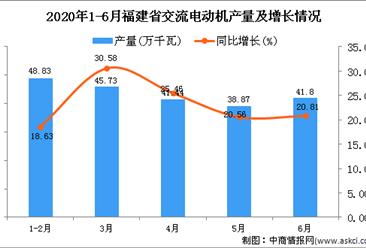2020年1-6月福建省交流电动机产量为209.51万千瓦 同比增长16.61%