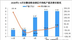 2020年6月安徽省手机产量为26.45万台 同比下降37.29%