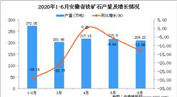 2020年1-6月安徽省铁矿石产量为1170.44万吨 同比下降13.19%