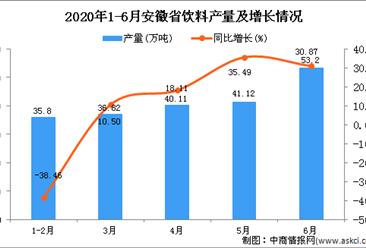 2020年1-6月安徽省饮料产量为205.3万吨 同比增长2.4%