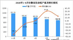 2020年6月安徽省发动机产量及增长情况分析