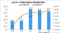 2020年1-6月浙江省鋁材產量為104.83萬噸 同比增長4.42%