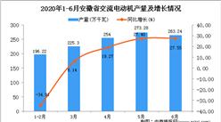 2020年6月安徽省交流电动机产量及增长情况分析