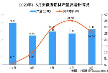 2020年1-6月安徽省铝材产量为41.08万吨 同比增长16.8%
