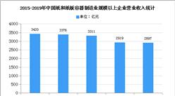 2020年中国纸包装行业存在问题及发展前景分析