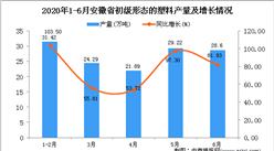 2020年1-6月安徽省初级形态的塑料产量为150.91万吨 同比77.02%