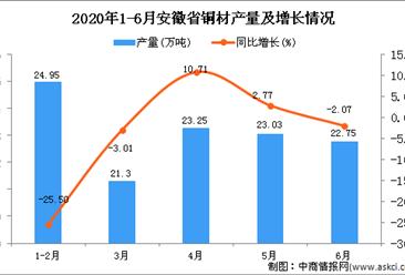 2020年6月安徽省铜材产量及增长情况分析