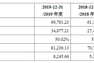 北京中亦安图科技首次发布在创业板上市 上市主要存在风险分析(图)