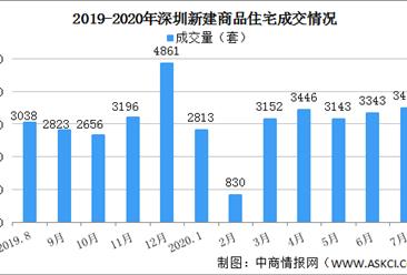 2020年7月深圳新房成交数据分析:715楼市新政威力显现否?(图)
