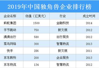 2019年中国独角兽企业排行榜