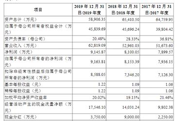 仲景食品首次發布在創業板上市 上市主要存在風險分析(圖)