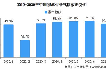 线上消费带动增势强劲 2020年7月中国物流业景气指数50.9%(图)
