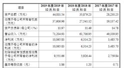 苏州宝丽迪首次发布在创业板上市  上市主要存在风险分析(图)