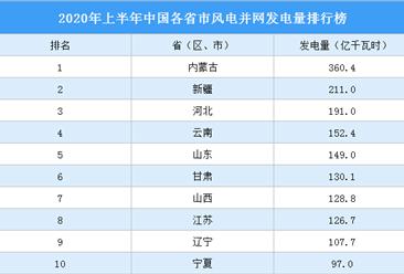 2020年1-6月中国各省市风电并网发电量排行榜