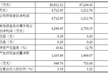 浙江德宝通讯科技首次发布在创业板上市  上市主要存在风险分析(图)