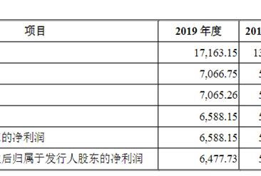 北京盈建科软件首次发布在创业板上市  上市主要存在风险分析(图)