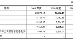 深圳信测首次发布在创业板上市  上市主要存在风险分析(图)