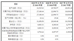 广东万年青制药首次发布在创业板上市  上市主要存在风险分析(图)