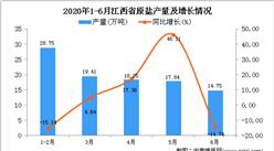 2020年1-6月江西省原盐产量为99万吨 同比增长1.54%