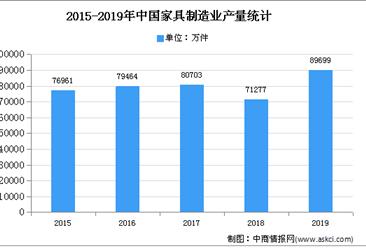 2020年中国家具行业存在问题及发展前景预测分析