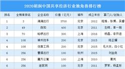 2020胡润中国共享经济行业独角兽排行榜