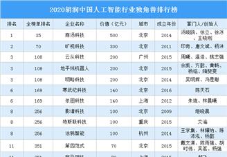 2020胡润中国金融科技行业独角兽排行榜