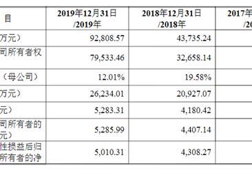 北京铜牛信息科技首次发布在创业板上市 上市主要存在风险分析(图)