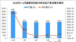 2020年6月福建省包装专用设备产量及增长情况分析