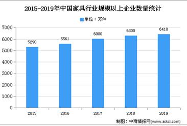 2020年中国智能家具市场现状及发展趋势预测分析