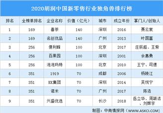 2020胡润中国新零售行业独角兽排行榜