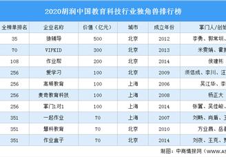 2020胡润中国教育科技行业独角兽排行榜