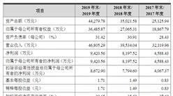 江苏协昌电子科技首次发布在创业板上市  上市主要存在风险分析(图)