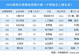 2020胡潤中國廣州地區獨角獸排行榜(附榜單)