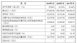 山东南山智尚科技首次发布在创业板上市  上市主要存在风险分析(图)
