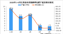 2020年1-6月江西省农用氮磷钾化肥产量为9.76万吨 同比下降42.18%