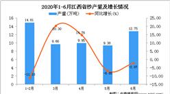 2020年1-6月江西省纱产量为56.94万吨 同比下降11.56%