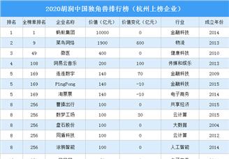 2020胡润中国独角兽排行榜(杭州上榜企业)